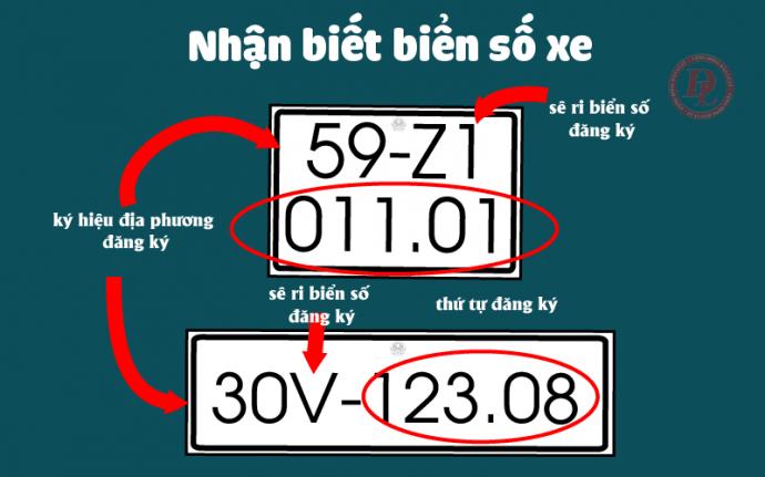 Biển số xe các tỉnh Việt Nam
