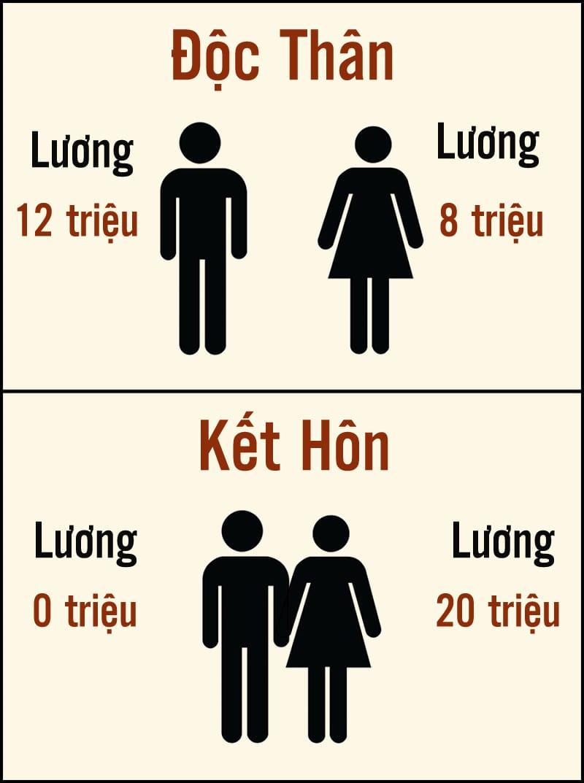 Trước và sau kết hôn đàn ông ra sao